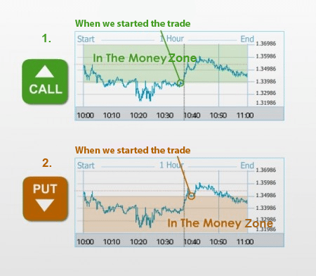 Which types of binary options exist