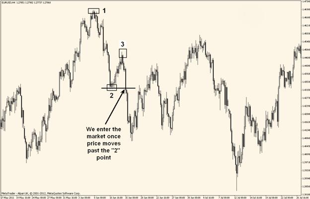 1 2 3 strategy binary options
