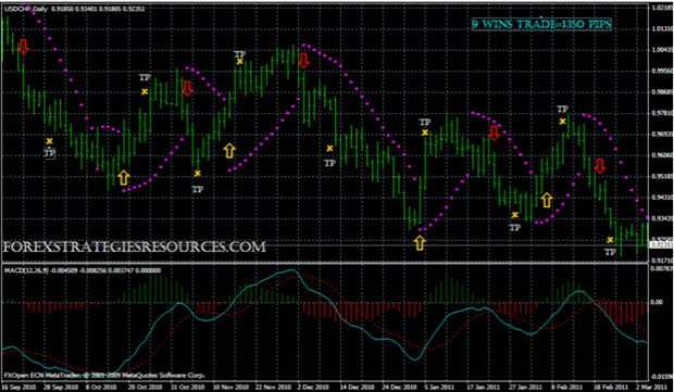 Binary Options MACD and Parabolic Trading System