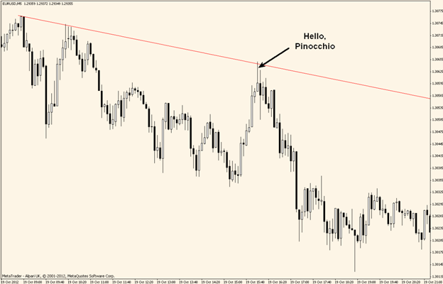 trend line with japanese candles