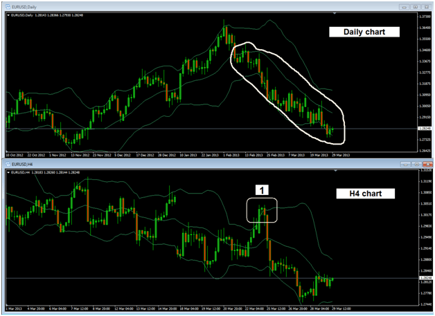 Multiple bollinger bands forex