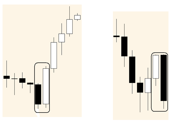Japanese candlestick binary options