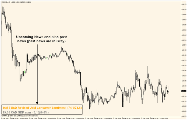 Informing Traders through News Indicator
