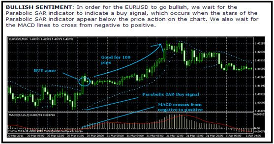 Binary options eur usd