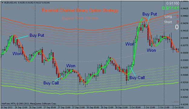 Reversal Channel Trading Strategy – Binary Options Zone