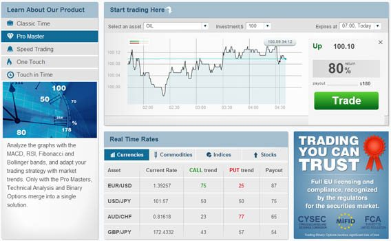 American based binary options